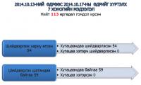 Иргэдийн санал хүсэлтийг хүлээн авах 70353511 төвийн 7 хоногийн мэдээлэл /2014.10.13-17/